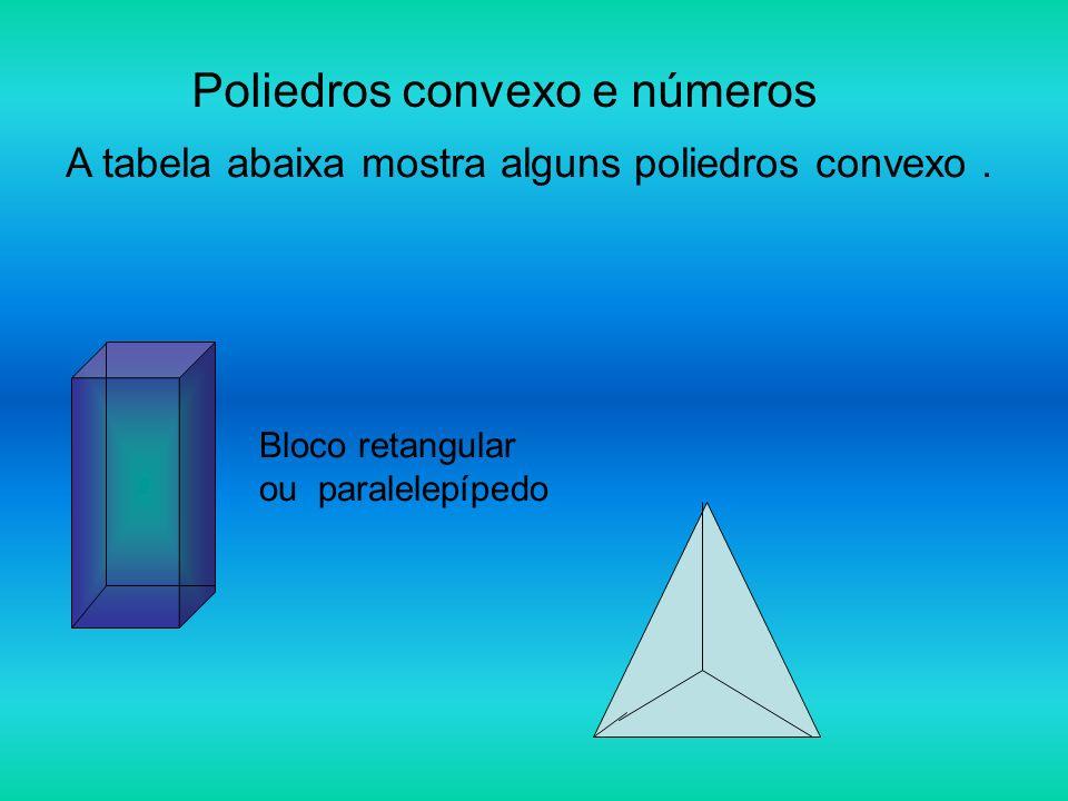 Poliedros convexo e números A tabela abaixa mostra alguns poliedros convexo. Bloco retangular ou paralelepípedo
