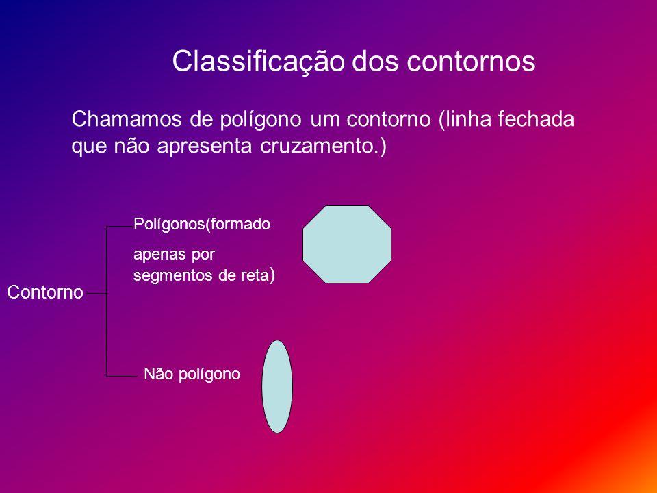 Classificação dos contornos Chamamos de polígono um contorno (linha fechada que não apresenta cruzamento.) Contorno Polígonos(formado apenas por segme