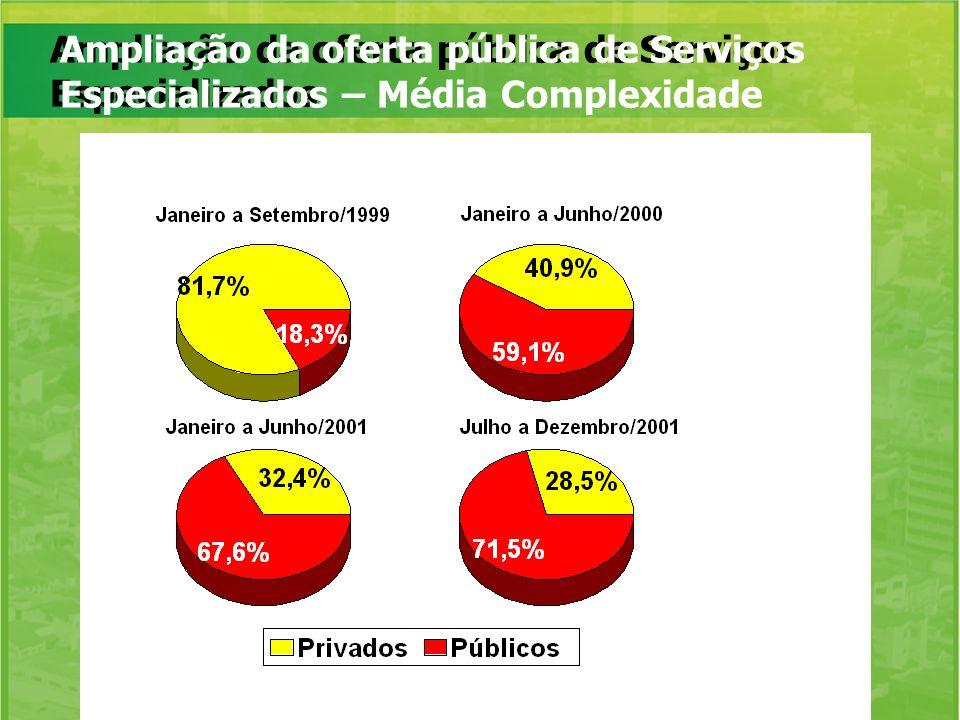 Ampliação da oferta pública de Serviços Especializados Ampliação da oferta pública de Serviços Especializados – Média Complexidade