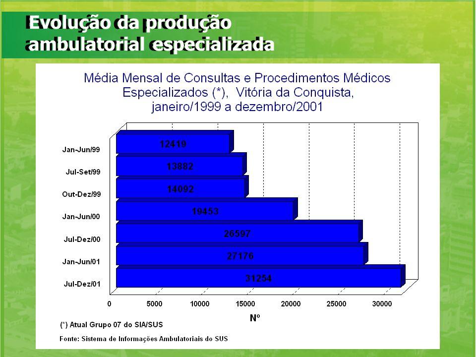 Evolução da produção ambulatorial especializada