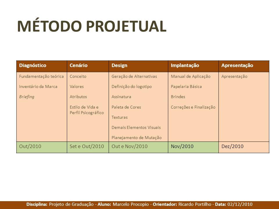 Disciplina: Projeto de Graduação - Aluno: Marcelo Procopio - Orientador: Ricardo Portilho - Data: 02/12/2010 MÉTODO PROJETUAL DiagnósticoCenárioDesign