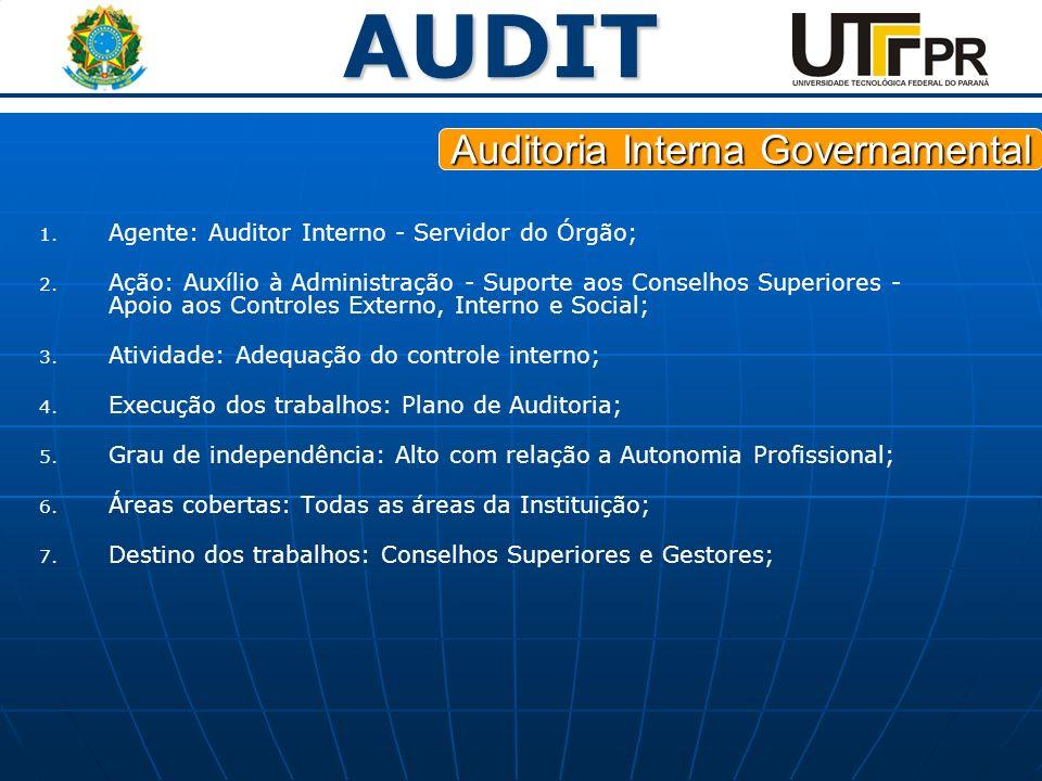 AUDIT 1. 1. Agente: Auditor Interno - Servidor do Órgão; 2. 2. Ação: Auxílio à Administração - Suporte aos Conselhos Superiores - Apoio aos Controles