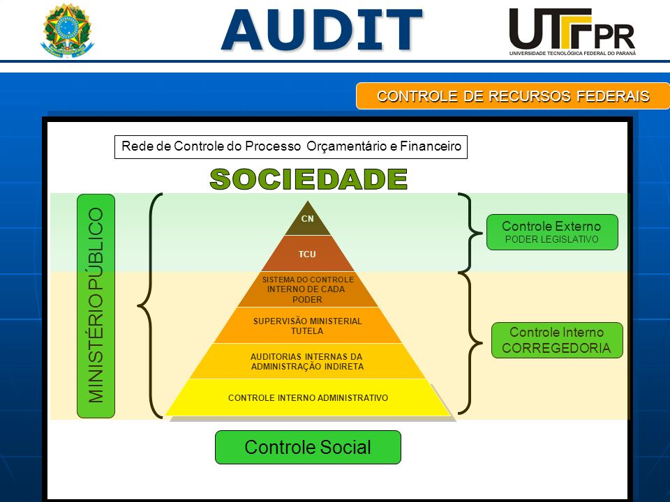 AUDIT CONTROLE DE RECURSOS FEDERAIS Controle Social MINISTÉRIO PÚBLICO Controle Interno CORREGEDORIA Controle Externo PODER LEGISLATIVO Rede de Contro