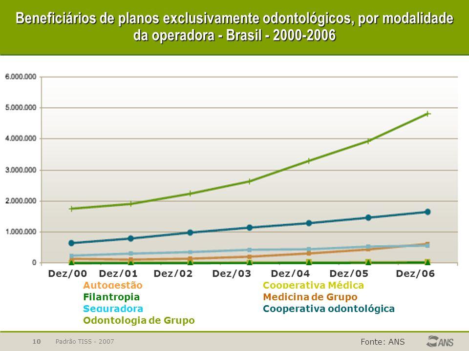 Padrão TISS - 200710 Beneficiários de planos exclusivamente odontológicos, por modalidade da operadora - Brasil - 2000-2006 Fonte: ANS Dez/00Dez/02Dez