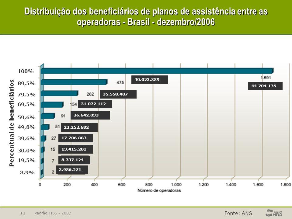 Padrão TISS - 200711 Distribuição dos beneficiários de planos de assistência entre as operadoras - Brasil - dezembro/2006 Fonte: ANS 49,8% 59,6% 69,5%