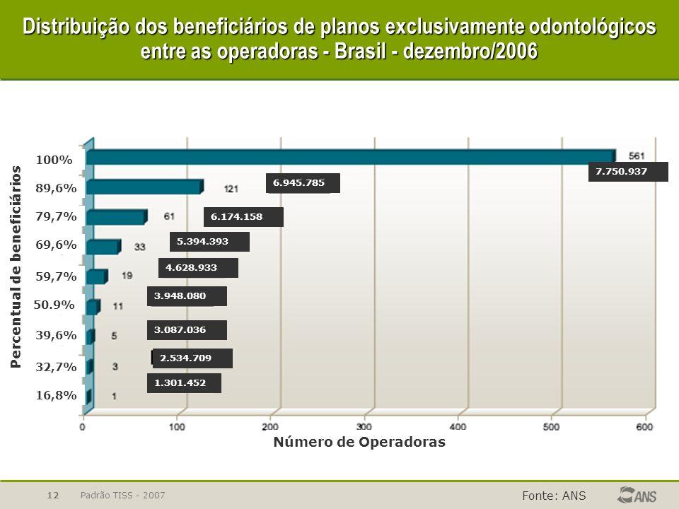 Padrão TISS - 200712 Distribuição dos beneficiários de planos exclusivamente odontológicos entre as operadoras - Brasil - dezembro/2006 Fonte: ANS Núm