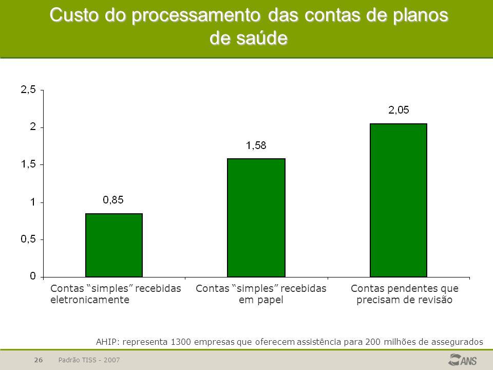 Padrão TISS - 200726 Custo do processamento das contas de planos de saúde Fonte: American´s Health Insurance Plans - pesquisa publicada em maio/2006 A