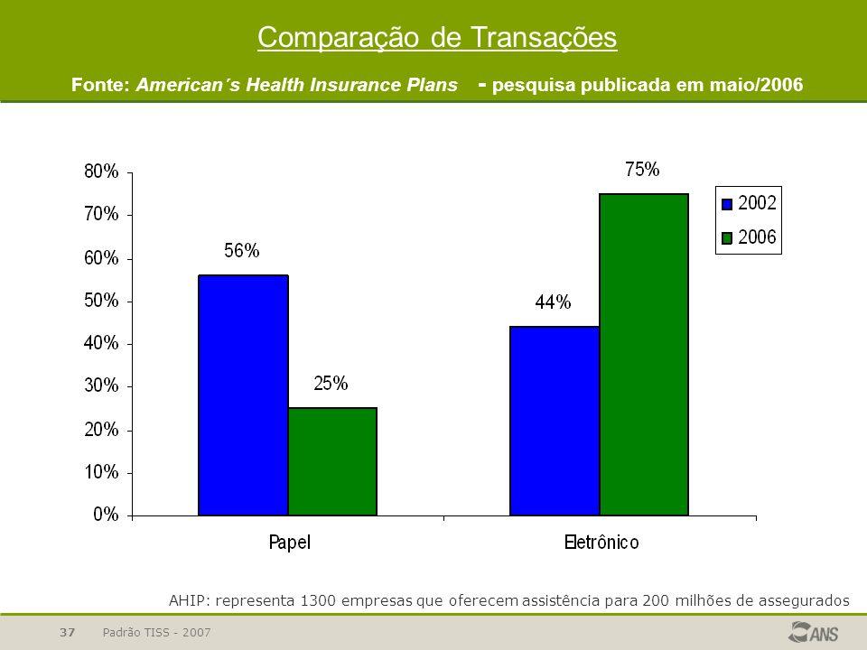 Padrão TISS - 200737 Comparação de Transações Fonte: American´s Health Insurance Plans - pesquisa publicada em maio/2006 AHIP: representa 1300 empresa