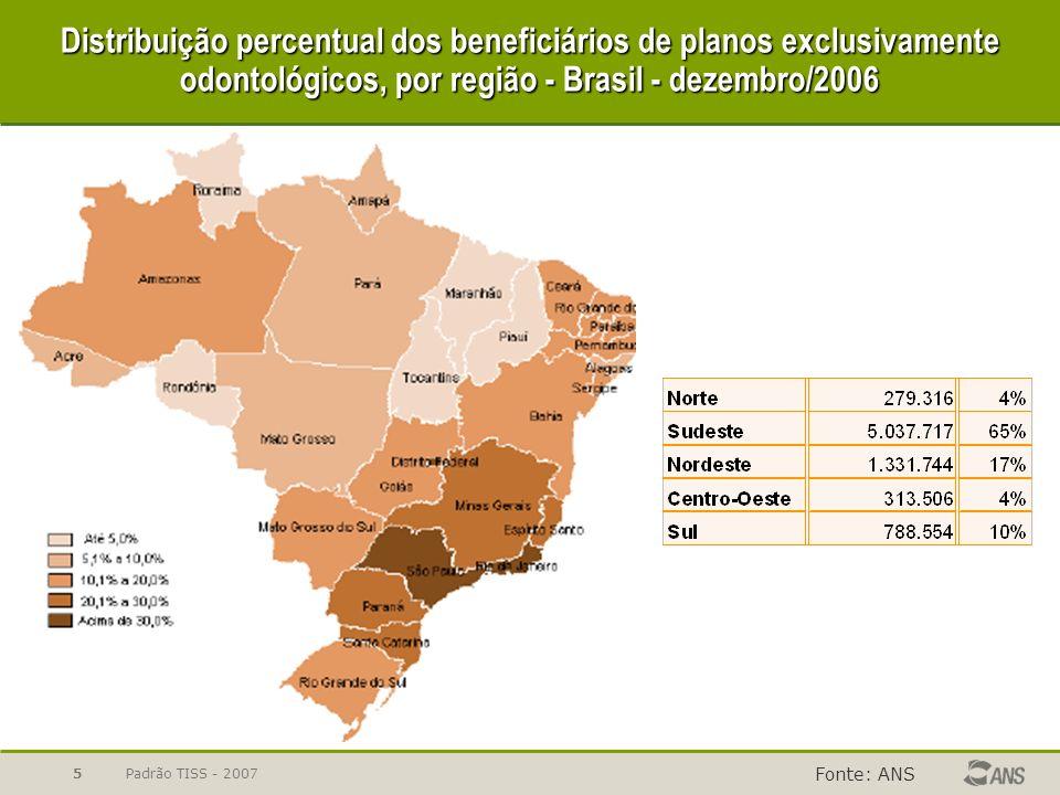 Padrão TISS - 20075 Distribuição percentual dos beneficiários de planos exclusivamente odontológicos, por região - Brasil - dezembro/2006 Fonte: ANS
