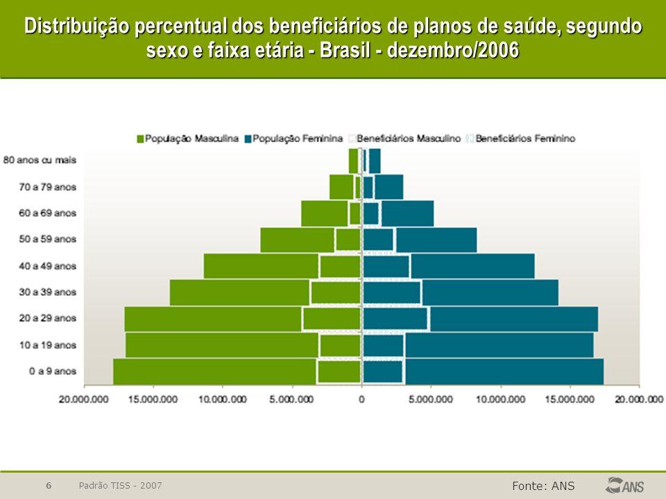 Padrão TISS - 20077 Distribuição percentual dos beneficiários de planos exclusivamente odontológicos segundo sexo e faixa etária - Brasil - dezembro/2006 Fonte: ANS