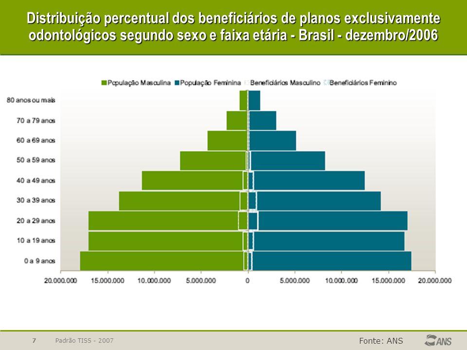 Padrão TISS - 20078 Beneficiários de planos exclusivamente odontológicos, por tipo de contratação do plano - Brasil - 2000-2006 Fonte: ANS Não identificados ColetivosTotalIndividuais Dez/00Dez/02Dez/03Dez/04Dez/05Dez/06Dez/01 Não identificados