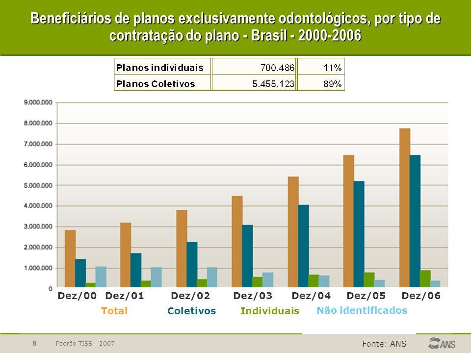 Padrão TISS - 20079 Beneficiários de planos exclusivamente odontológicos, por época de contratação do plano - Brasil - 2000-2006 Fonte: ANS Dez/00Dez/02Dez/03Dez/04 Dez/05Dez/06Dez/01 NovosTotalAntigos