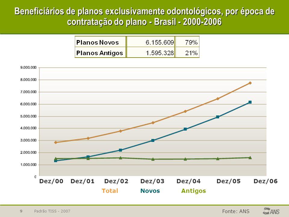 Padrão TISS - 20079 Beneficiários de planos exclusivamente odontológicos, por época de contratação do plano - Brasil - 2000-2006 Fonte: ANS Dez/00Dez/