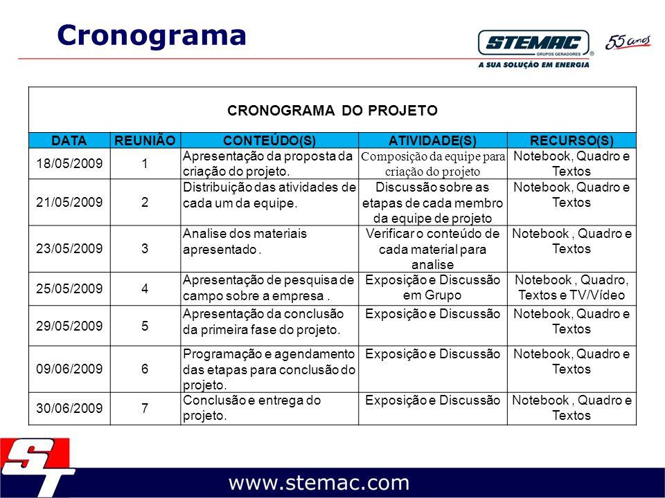 Cronograma CRONOGRAMA DO PROJETO DATAREUNIÃOCONTEÚDO(S)ATIVIDADE(S)RECURSO(S) 18/05/20091 Apresentação da proposta da criação do projeto. Composição d