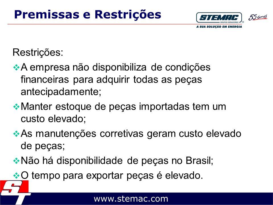 Premissas e Restrições Restrições: A empresa não disponibiliza de condições financeiras para adquirir todas as peças antecipadamente; Manter estoque d