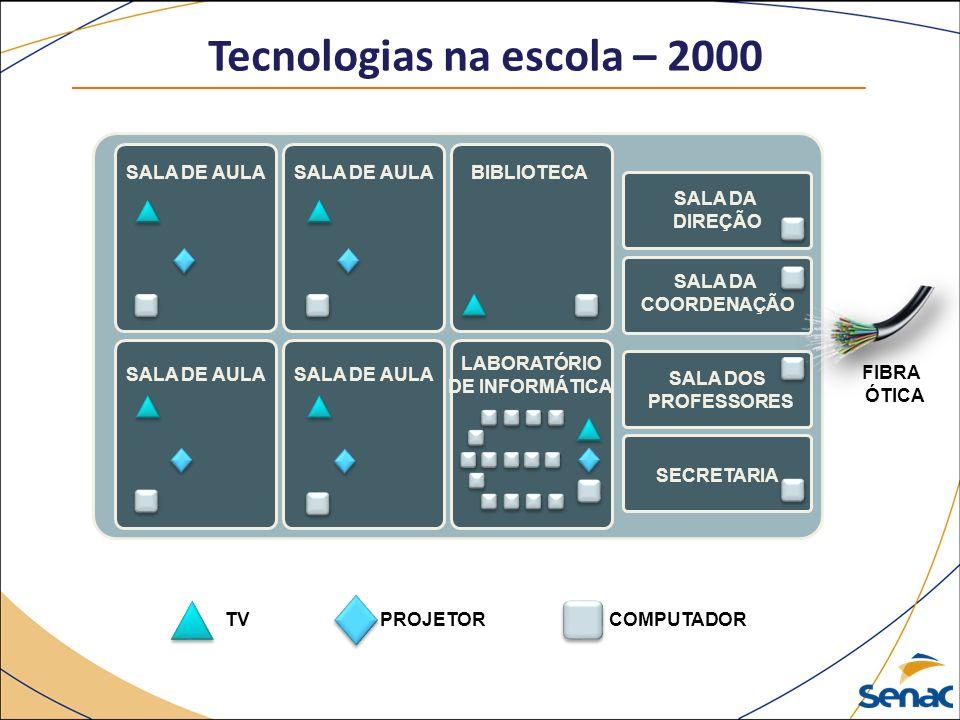 Tecnologias na escola – 2000 SALA DE AULA BIBLIOTECA LABORATÓRIO DE INFORMÁTICA SALA DA DIREÇÃO SALA DA COORDENAÇÃO SALA DOS PROFESSORES SECRETARIA TVCOMPUTADORPROJETOR FIBRA ÓTICA
