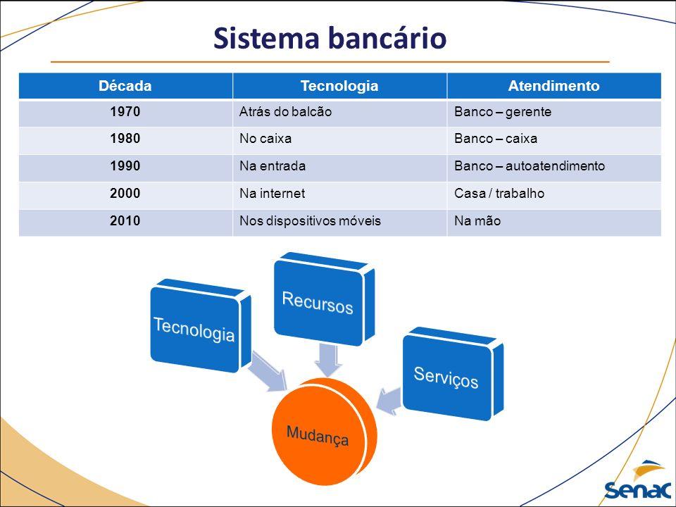 Sistema bancário DécadaTecnologiaAtendimento 1970Atrás do balcãoBanco – gerente 1980No caixaBanco – caixa 1990Na entradaBanco – autoatendimento 2000Na internetCasa / trabalho 2010Nos dispositivos móveisNa mão