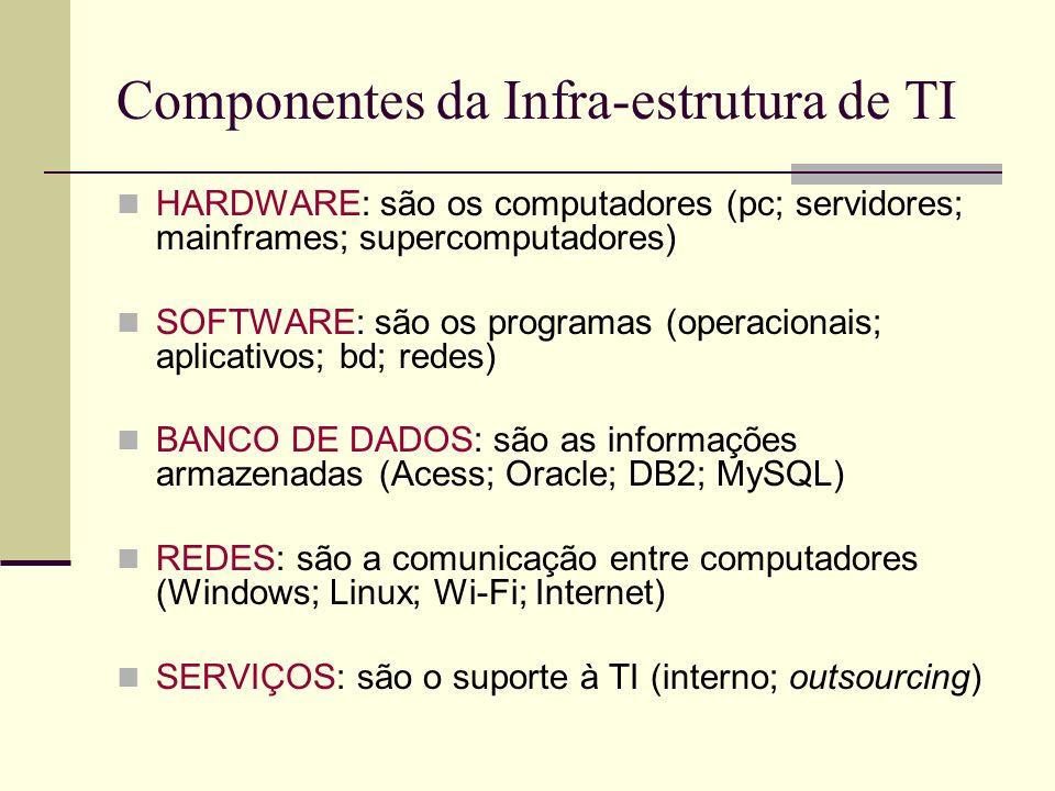 Componentes da Infra-estrutura de TI HARDWARE: são os computadores (pc; servidores; mainframes; supercomputadores) SOFTWARE: são os programas (operacionais; aplicativos; bd; redes) BANCO DE DADOS: são as informações armazenadas (Acess; Oracle; DB2; MySQL) REDES: são a comunicação entre computadores (Windows; Linux; Wi-Fi; Internet) SERVIÇOS: são o suporte à TI (interno; outsourcing)