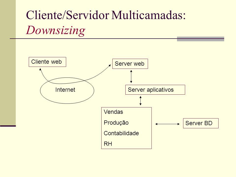 Cliente/Servidor Multicamadas: Downsizing Cliente web Server web Server aplicativos Vendas Produção Contabilidade RH Server BD Internet
