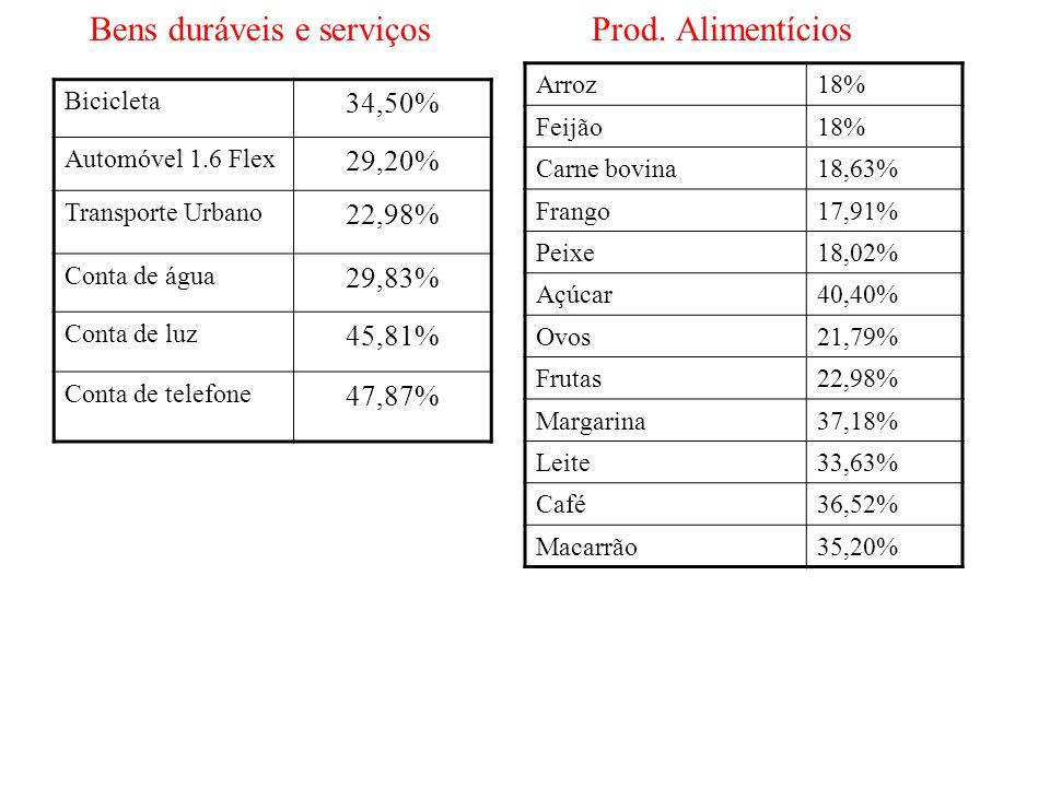 Bens duráveis e serviços Prod. Alimentícios Bicicleta 34,50% Automóvel 1.6 Flex 29,20% Transporte Urbano 22,98% Conta de água 29,83% Conta de luz 45,8