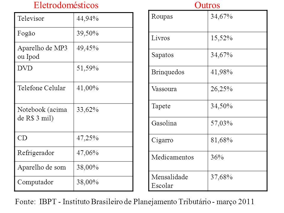 Eletrodomésticos Outros Fonte: IBPT - Instituto Brasileiro de Planejamento Tributário - março 2011 Televisor44,94% Fogão39,50% Aparelho de MP3 ou Ipod