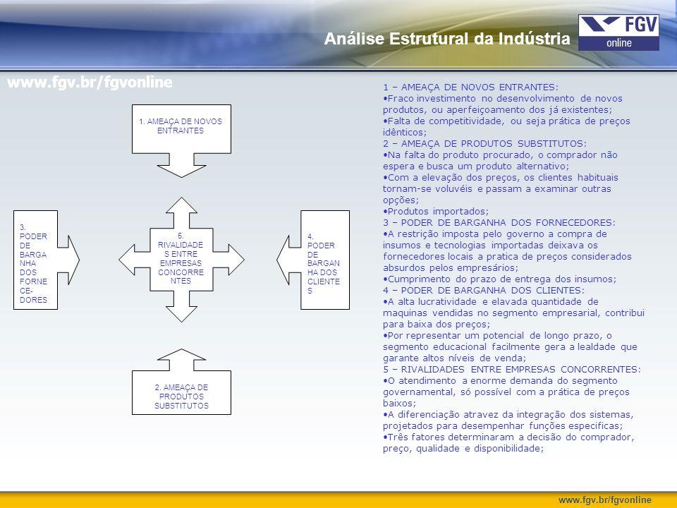 www.fgv.br/fgvonline Análise Estrutural da Indústria 1. AMEAÇA DE NOVOS ENTRANTES 2. AMEAÇA DE PRODUTOS SUBSTITUTOS 3. PODER DE BARGA NHA DOS FORNE CE