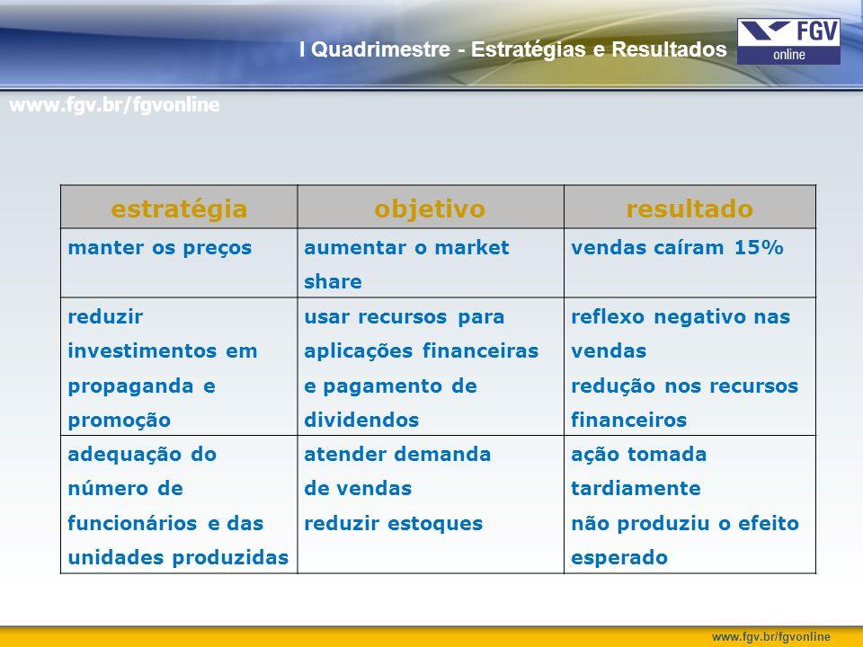 www.fgv.br/fgvonline I Quadrimestre - Estratégias e Resultados estratégiaobjetivoresultado manter os preços aumentar o market share vendas caíram 15%