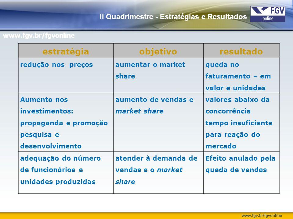 www.fgv.br/fgvonline II Quadrimestre - Estratégias e Resultados estratégiaobjetivoresultado redução nos preços aumentar o market share queda no fatura