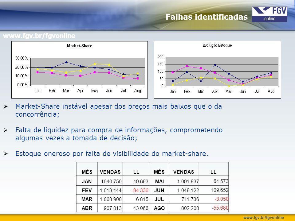 www.fgv.br/fgvonline Market-Share instável apesar dos preços mais baixos que o da concorrência; Falta de liquidez para compra de informações, comprome