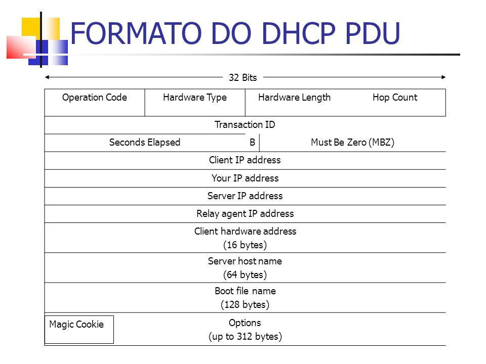 FORMATO DO DHCP PDU 32 Bits Operation CodeHardware TypeHardware LengthHop Count Transaction ID Seconds ElapsedBMust Be Zero (MBZ) Client IP address Your IP address Server IP address Relay agent IP address Client hardware address (16 bytes) Server host name (64 bytes) Boot file name (128 bytes) Options (up to 312 bytes) Magic Cookie