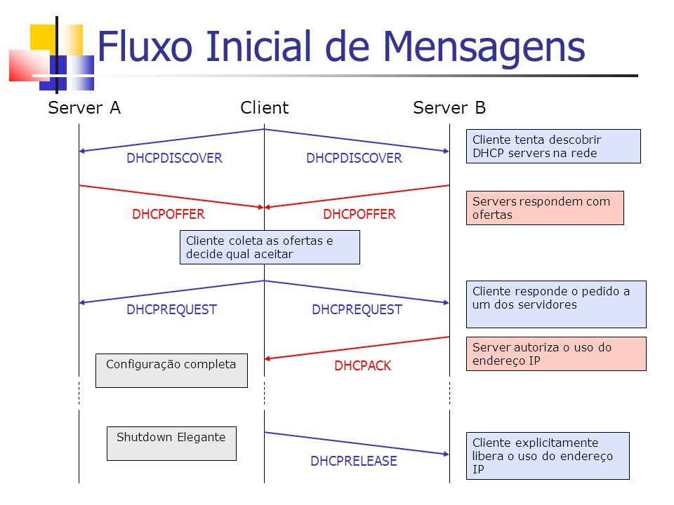 Fluxo Inicial de Mensagens Server AClientServer B Cliente tenta descobrir DHCP servers na rede DHCPDISCOVER Servers respondem com ofertas DHCPOFFER Cl