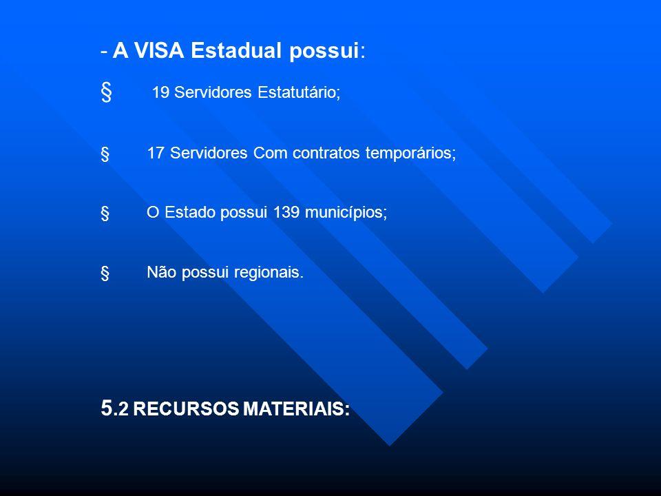 - A VISA Estadual possui: 19 Servidores Estatutário; 17 Servidores Com contratos temporários; O Estado possui 139 municípios; Não possui regionais.