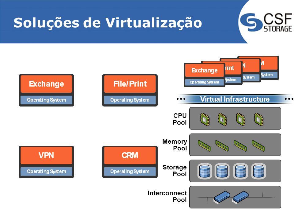 Virtual Infrastructure Interconnect Pool CPU Pool Memory Pool Storage Pool Soluções de Virtualização