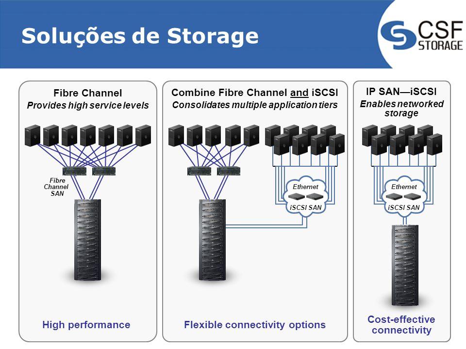 Soluções de Storage Fibre Channel Provides high service levels High performance Fibre Channel SAN IP SANiSCSI Enables networked storage Ethernet iSCSI