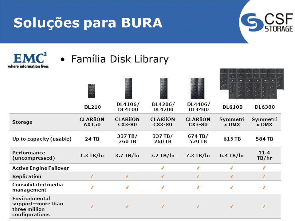 Soluções para BURA Família Disk Library DL210 DL4106/ DL4100 DL4206/ DL4200 DL4406/ DL4400 DL6100DL6300 Storage CLARiiON AX150 CLARiiON CX3-80 Symmetr