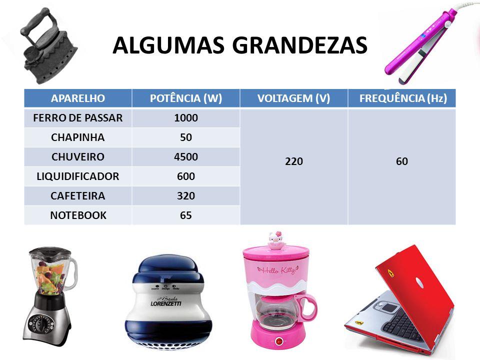 ALGUMAS GRANDEZAS APARELHOPOTÊNCIA (W)VOLTAGEM (V) FREQUÊNCIA (Hz) FERRO DE PASSAR1000 22060 CHAPINHA50 CHUVEIRO4500 LIQUIDIFICADOR600 CAFETEIRA320 NO