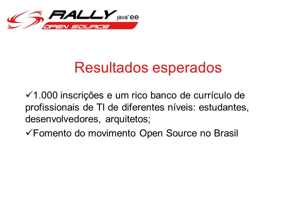 Resultados esperados 1.000 inscrições e um rico banco de currículo de profissionais de TI de diferentes níveis: estudantes, desenvolvedores, arquitetos; Fomento do movimento Open Source no Brasil