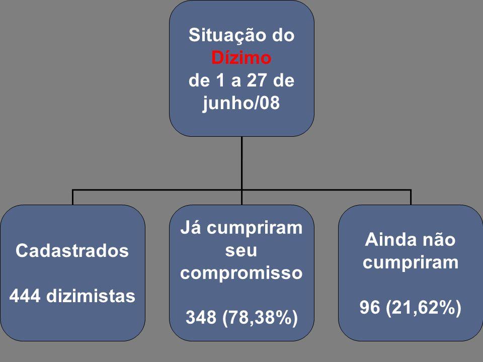 Situação do Dízimo de 1 a 27 de junho/08 Cadastrados 444 dizimistas Já cumpriram seu compromisso 348 (78,38%) Ainda não cumpriram 96 (21,62%)