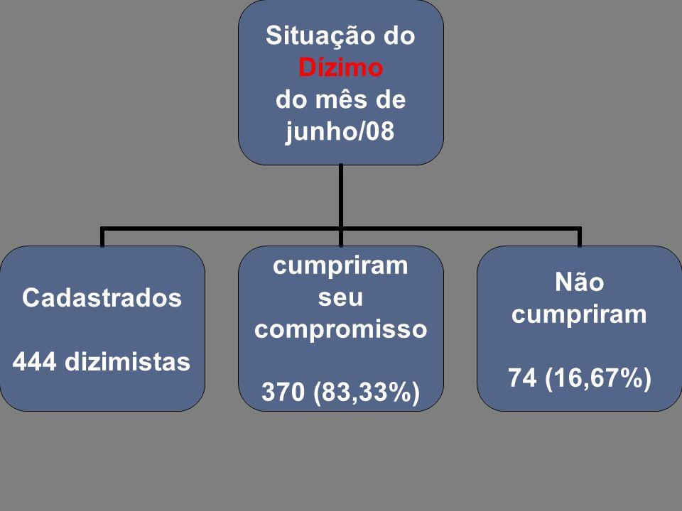 Situação do Dízimo do mês de junho/08 Cadastrados 444 dizimistas cumpriram seu compromisso 370 (83,33%) Não cumpriram 74 (16,67%)