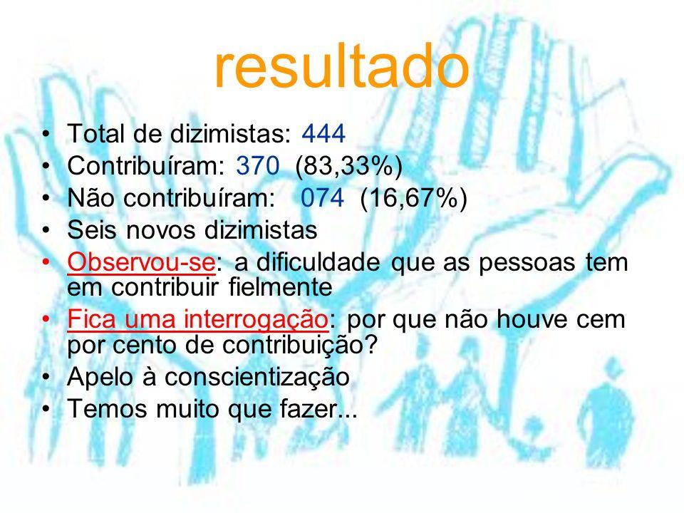 resultado Total de dizimistas: 444 Contribuíram: 370 (83,33%) Não contribuíram: 074 (16,67%) Seis novos dizimistas Observou-se: a dificuldade que as p