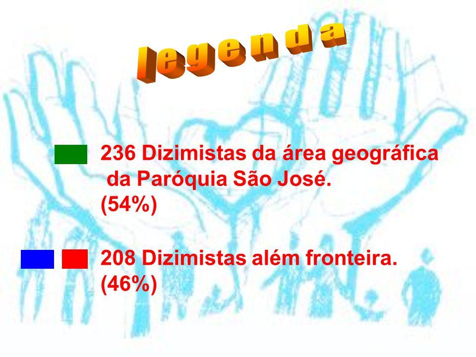 236 Dizimistas da área geográfica da Paróquia São José. (54%) 208 Dizimistas além fronteira. (46%)