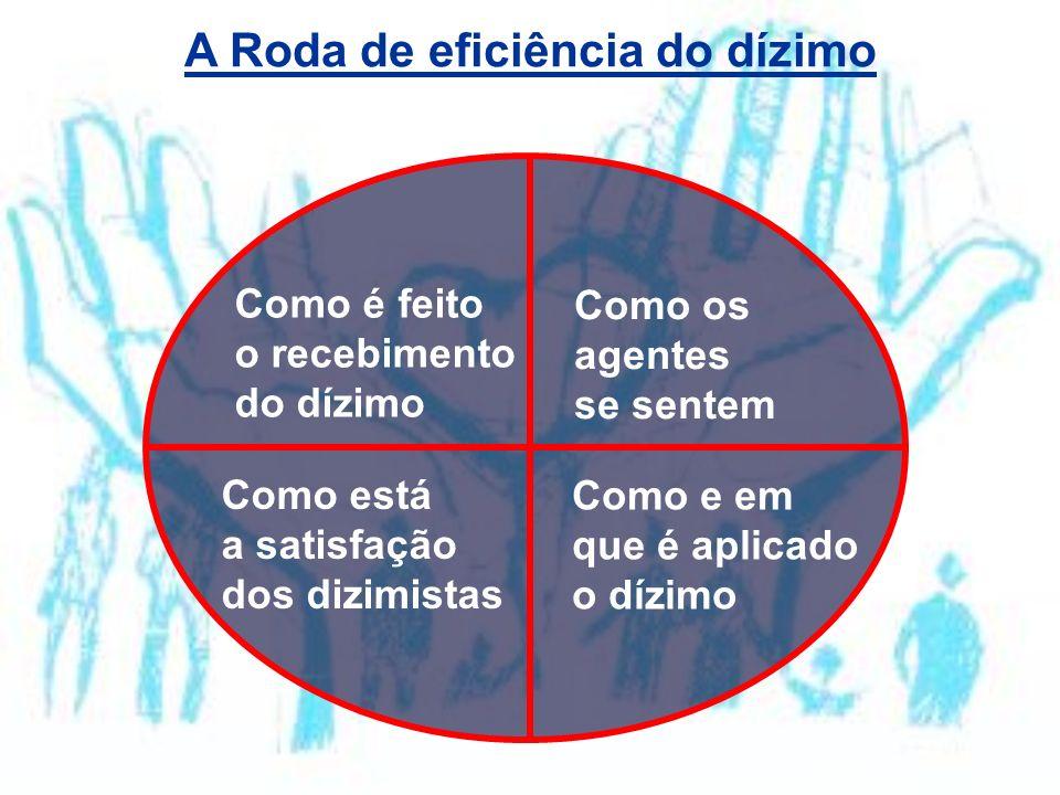 A Roda de eficiência do dízimo Como é feito o recebimento do dízimo Como os agentes se sentem Como está a satisfação dos dizimistas Como e em que é ap