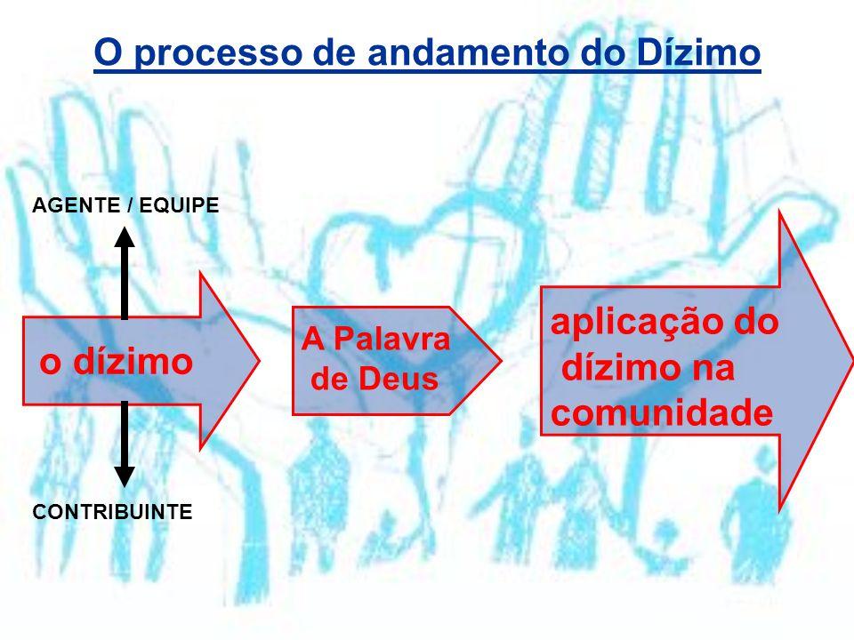 O processo de andamento do Dízimo o dízimo A Palavra de Deus aplicação do dízimo na comunidade AGENTE / EQUIPE CONTRIBUINTE