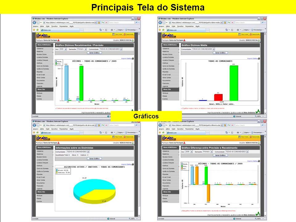 Principais Tela do Sistema Gráficos