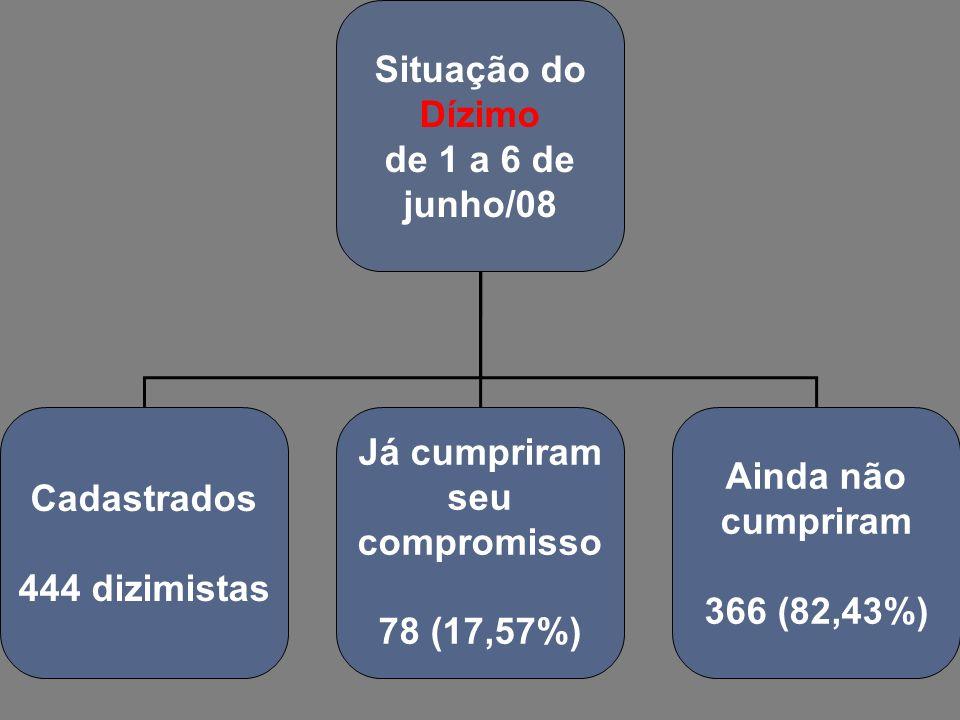 Situação do Dízimo de 1 a 6 de junho/08 Cadastrados 444 dizimistas Já cumpriram seu compromisso 78 (17,57%) Ainda não cumpriram 366 (82,43%)