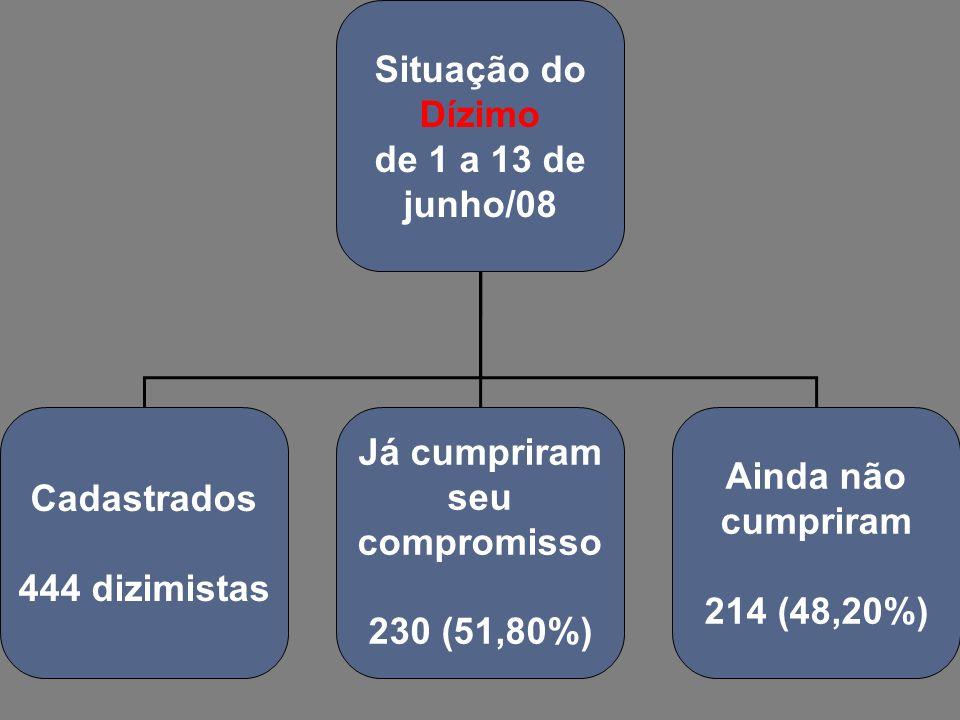 Situação do Dízimo de 1 a 13 de junho/08 Cadastrados 444 dizimistas Já cumpriram seu compromisso 230 (51,80%) Ainda não cumpriram 214 (48,20%)