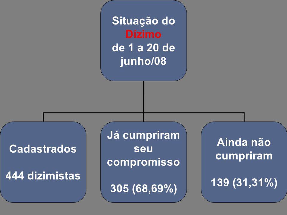 Situação do Dízimo de 1 a 20 de junho/08 Cadastrados 444 dizimistas Já cumpriram seu compromisso 305 (68,69%) Ainda não cumpriram 139 (31,31%)
