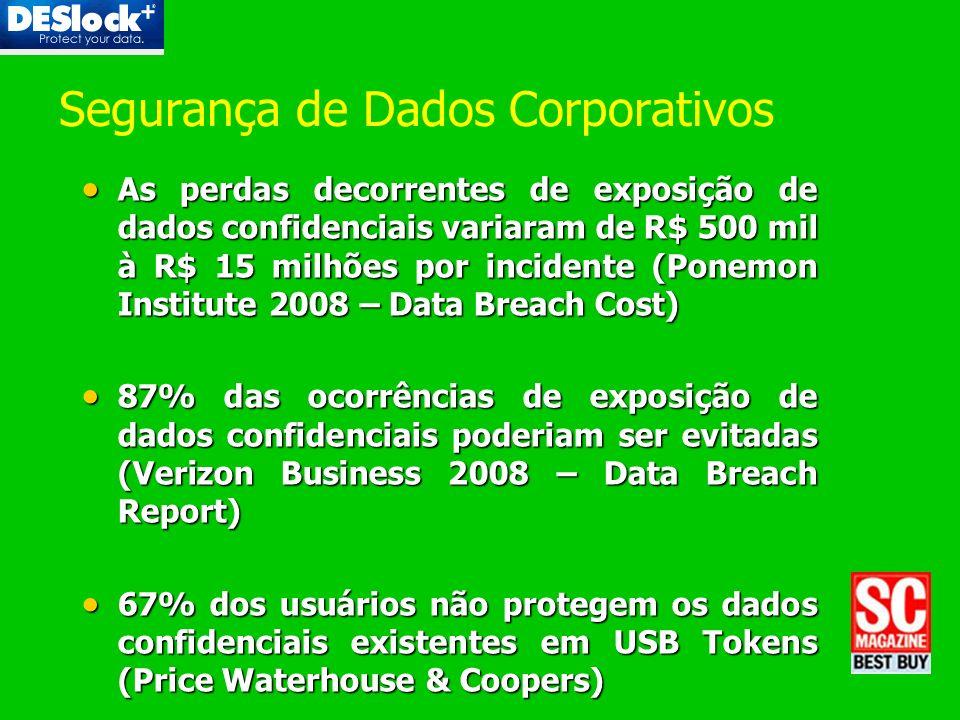 Segurança de Dados Corporativos As perdas decorrentes de exposição de dados confidenciais variaram de R$ 500 mil à R$ 15 milhões por incidente (Ponemo