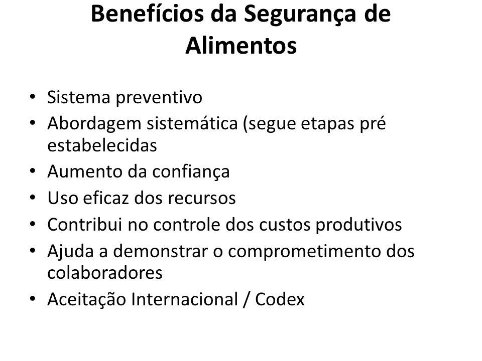 Benefícios da Segurança de Alimentos Sistema preventivo Abordagem sistemática (segue etapas pré estabelecidas Aumento da confiança Uso eficaz dos recursos Contribui no controle dos custos produtivos Ajuda a demonstrar o comprometimento dos colaboradores Aceitação Internacional / Codex