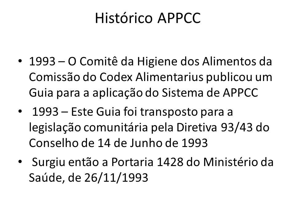Histórico APPCC 1993 – O Comitê da Higiene dos Alimentos da Comissão do Codex Alimentarius publicou um Guia para a aplicação do Sistema de APPCC 1993 – Este Guia foi transposto para a legislação comunitária pela Diretiva 93/43 do Conselho de 14 de Junho de 1993 Surgiu então a Portaria 1428 do Ministério da Saúde, de 26/11/1993